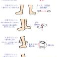 バレエの基本ポジション(足)
